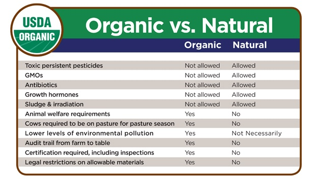 How Does The Fda Define Organic Foods